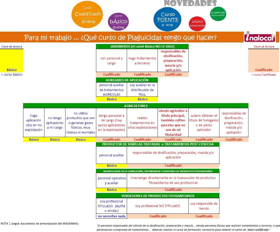 Carnet plaguicidas para manipuladores de fitosanitarios NIVEL
