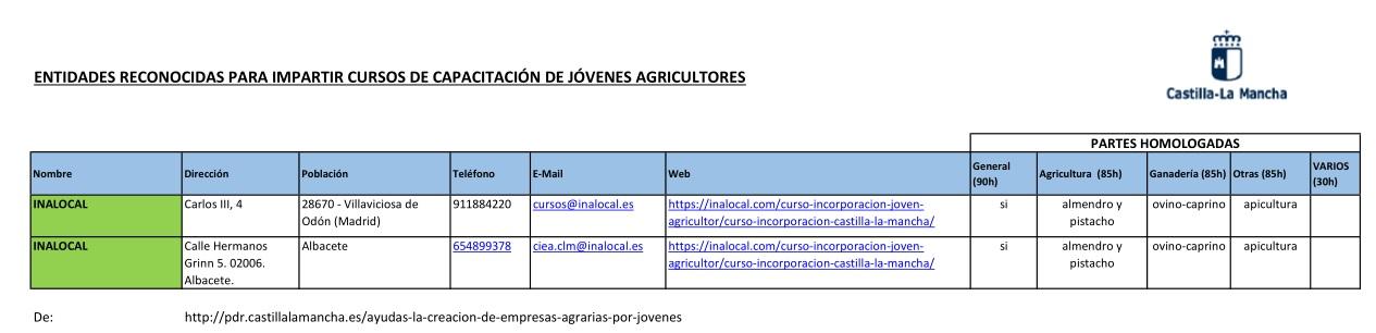 Entidades incorporacion agraria en Castilla La Mancha